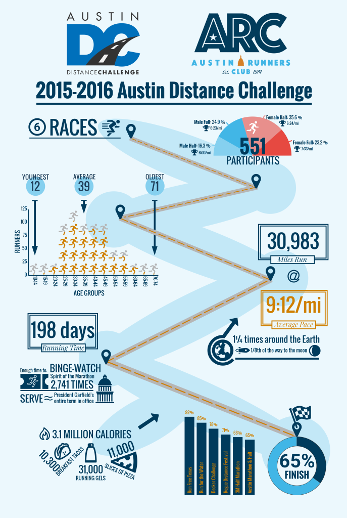 distance challenge infographic
